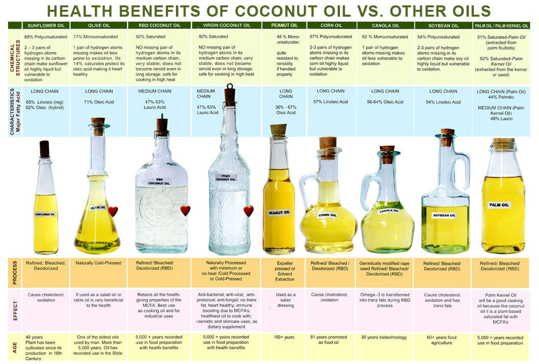 Benefits Of Saturated Fat 71